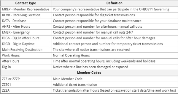 Member Maintenance allows you to manage your Contact Maintenance information.